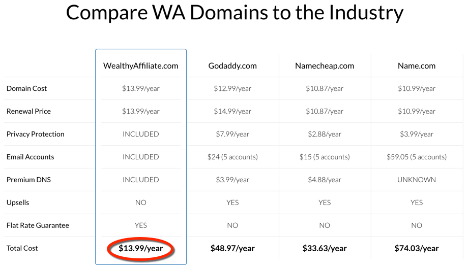 Site Rubix Domains - Comparison Table
